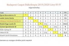 budapesti-döntő-végeredménye